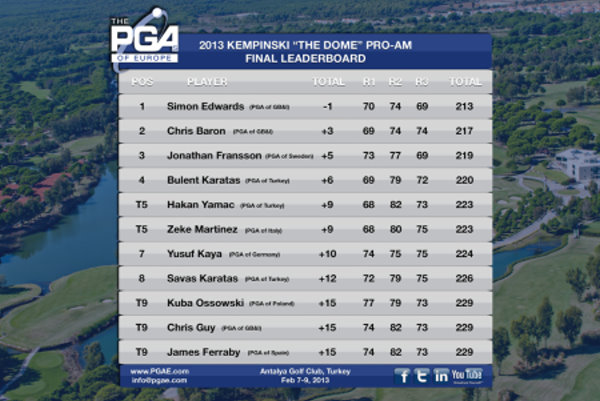 PGAs of Europe Kempinski The Dome Pro-Am_Leaderboard