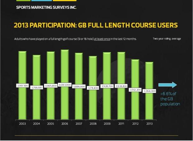 GB Participation Report
