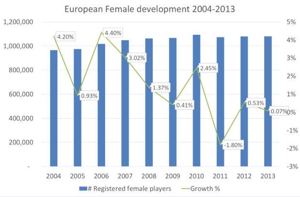 EGCOA European Female development