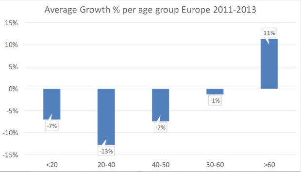 Vision Average growth by age group