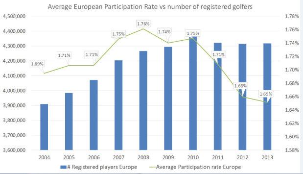 VisionAverage European Participation