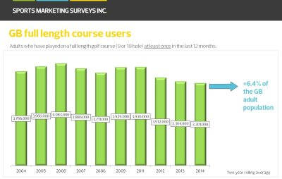 SMS INC. Golf Participation at just above the 3.3 million mark offers hope to the golf industry after a decade of decay