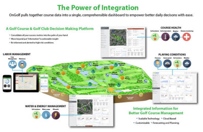 OnGolf Power of Irrigation