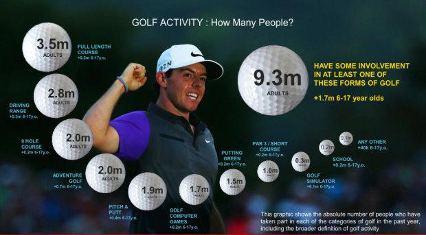Data from European Tour Golf Actives Study