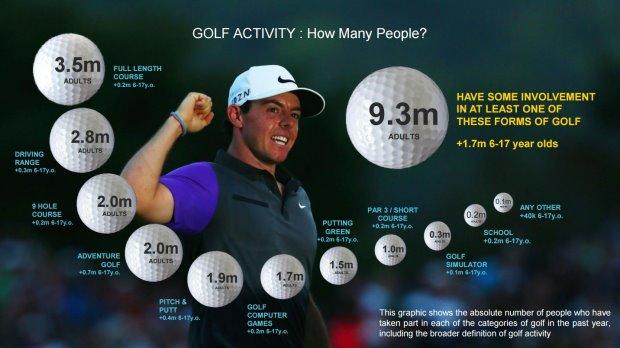 Golf Actives