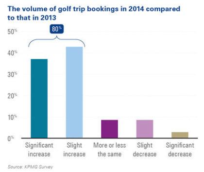KPMG Golf Tourism Survey table