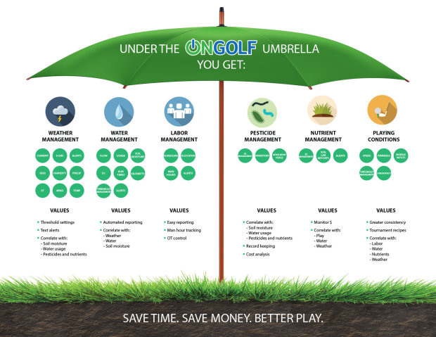 3 - OnGolf Umbrella Infographic