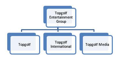 Topgolf Corporate Structure