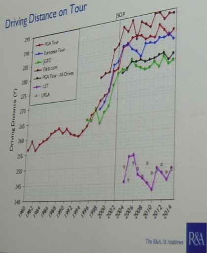 Dr Steve Otto of the R&A shows a graph that suggests that the pros, since around 2003, have not been hitting the ball any further, whereas throughout the 1990s length increased dramatically