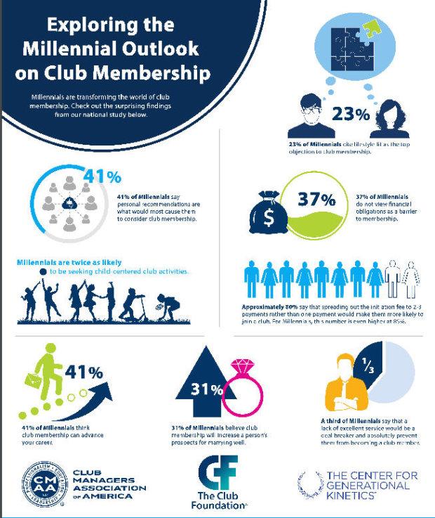 cmaa-millennial-infographic
