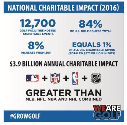Golf Charitable impact
